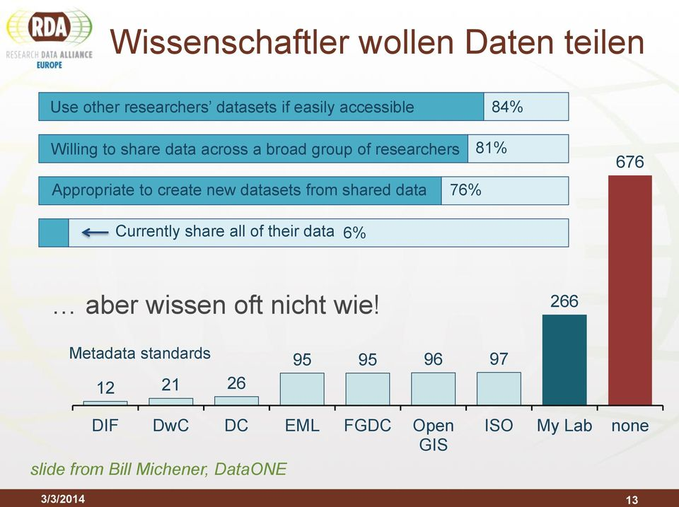 data 76% Currently share all of their data 6% aber wissen oft nicht wie!