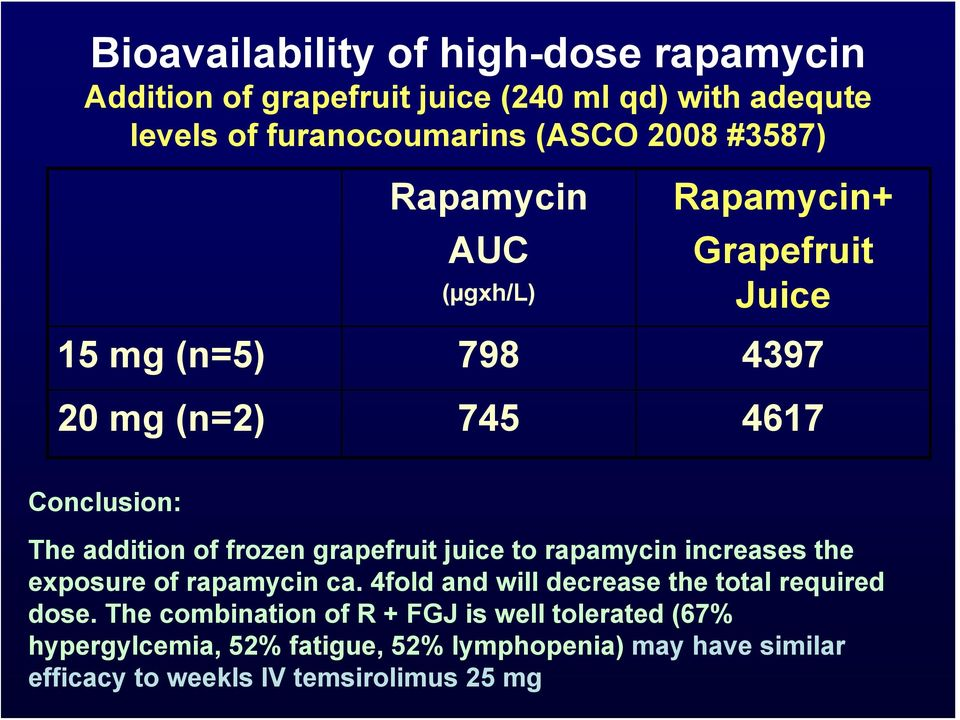 frozen grapefruit juice to rapamycin increases the exposure of rapamycin ca. 4fold and will decrease the total required dose.