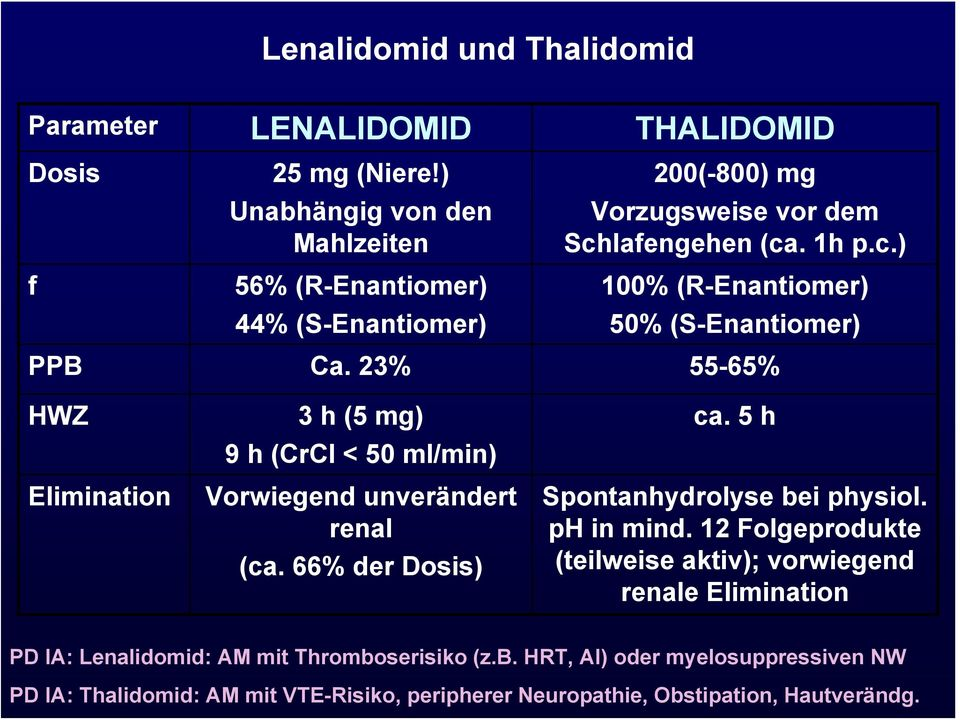 23% 55-65% HWZ Elimination 3 h (5 mg) 9 h (CrCl < 50 ml/min) Vorwiegend unverändert renal (ca. 66% der Dosis) ca. 5 h Spontanhydrolyse bei physiol. ph in mind.