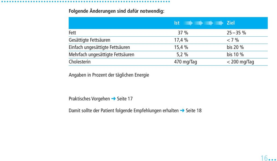 10 % Cholesterin 470 mg/tag < 200 mg/tag Angaben in Prozent der täglichen Energie Ist Ziel
