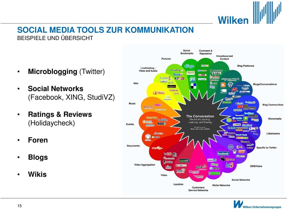 (Twitter) Social Networks (Facebook, XING,