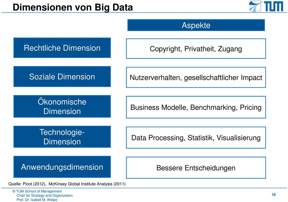 Dimension Business Modelle, Benchmarking, Pricing Data Processing, Statistik, Visualisierung