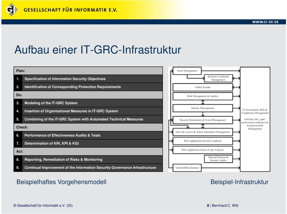 Combining of the IT-GRC System with Automated Technical Measures Check: 6. Performance of Effectiveness Audits & Tests 7.
