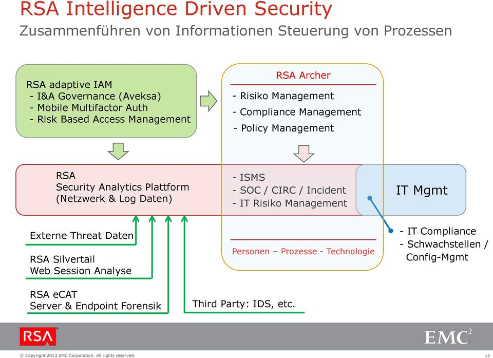 Analytics Plattform (Netzwerk & Log Daten) - ISMS - SOC / CIRC / Incident - IT Risiko Management IT Mgmt Externe Threat Daten RSA Silvertail Web
