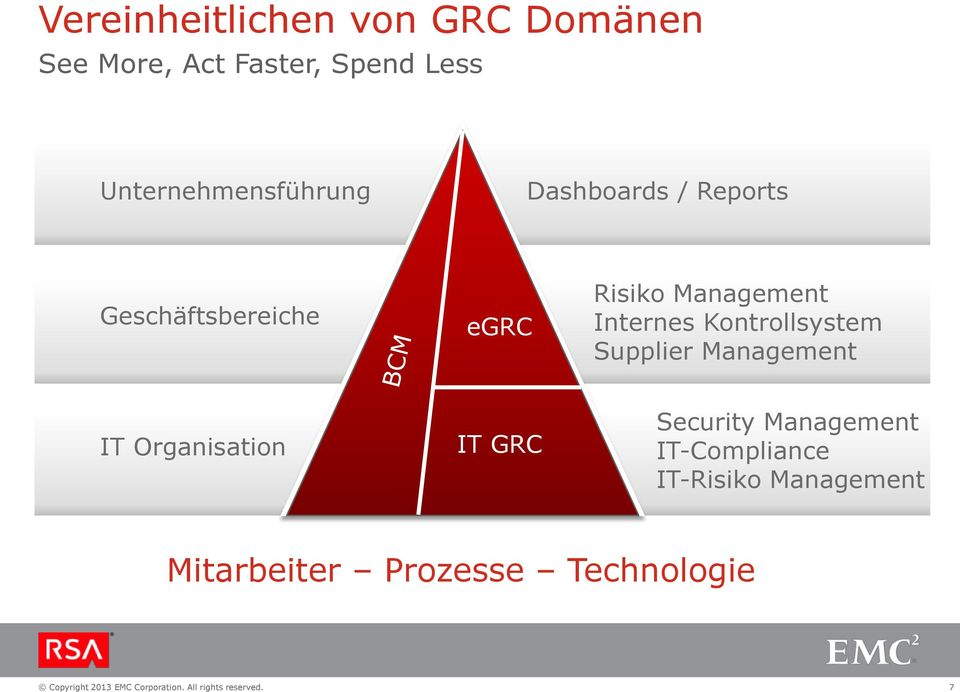 Management Internes Kontrollsystem Supplier Management IT Organisation IT -