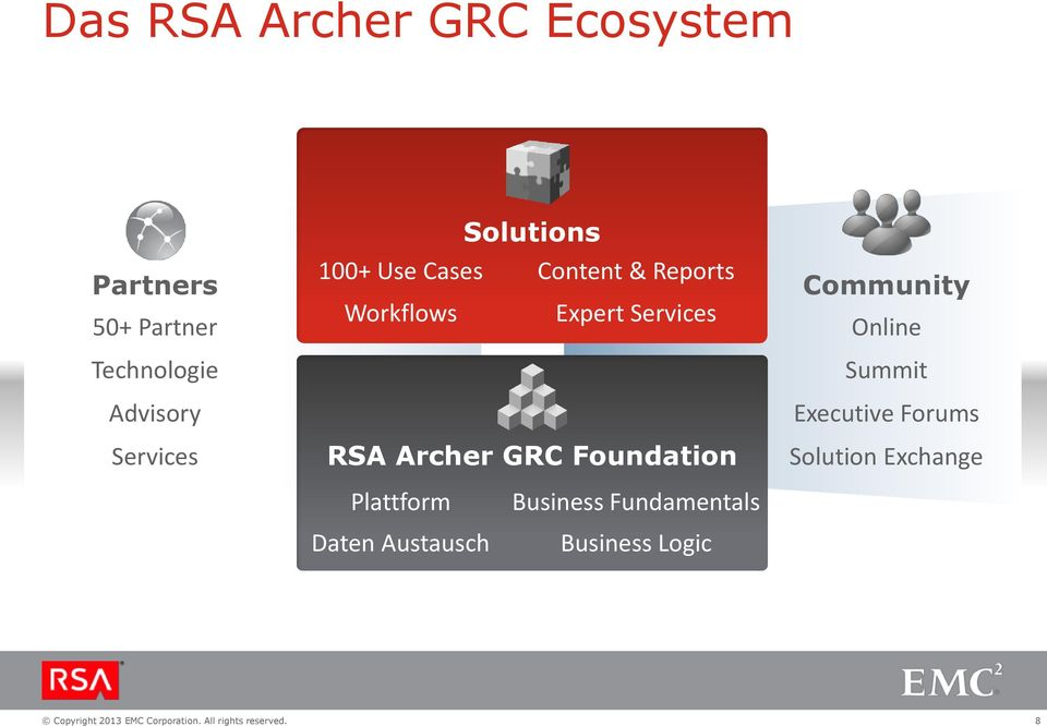 Services RSA Archer GRC Foundation Community Online Summit Executive