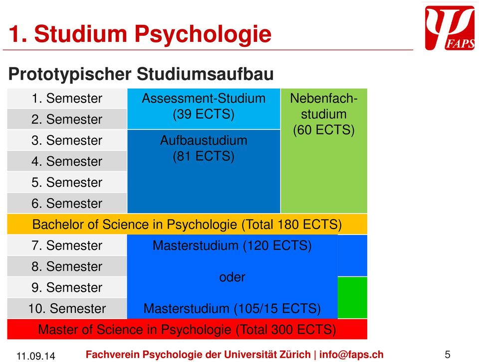 Semester Nebenfachstudium (60 ECTS) Bachelor of Science in Psychologie (Total 180 ECTS) 7.