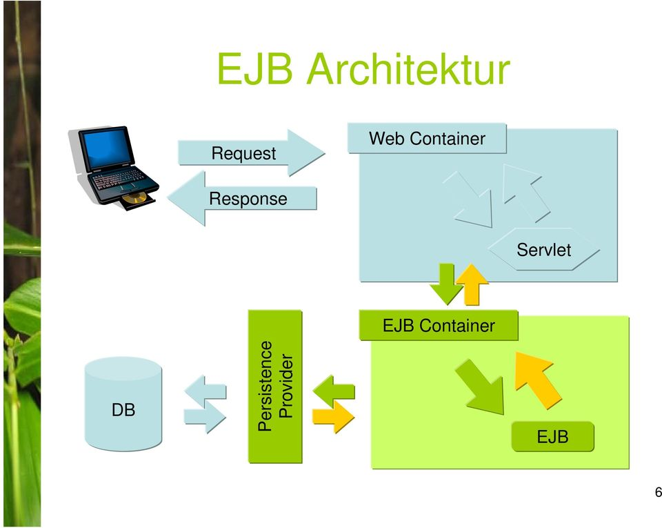 Servlet EJB Container DB