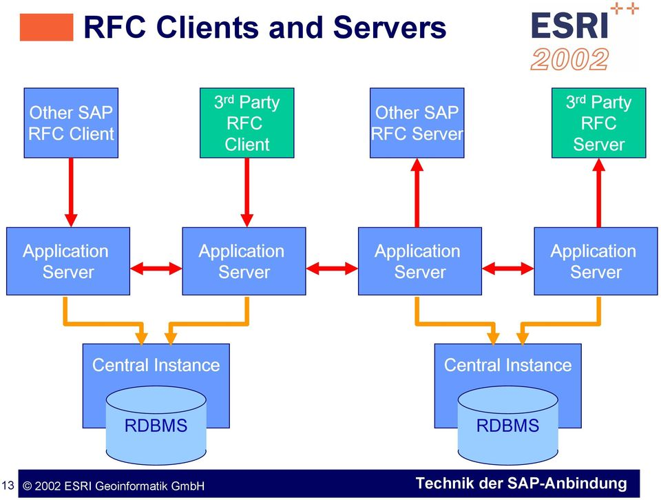 Application Server Application Server Application