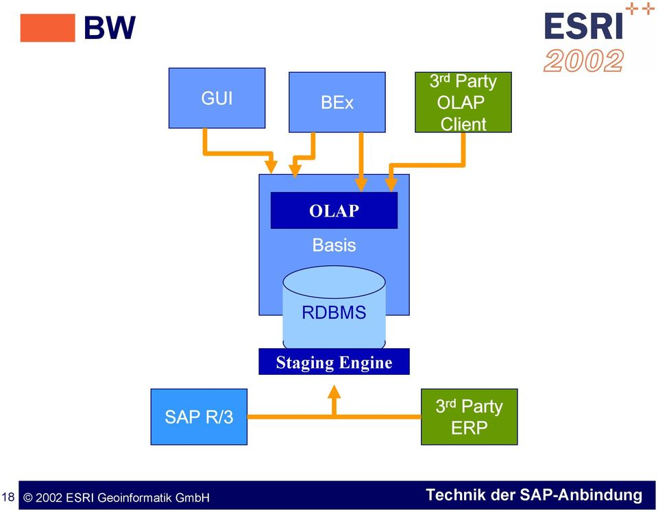 Basis SAP R/3 Staging