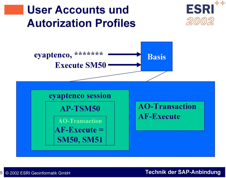 eyaptenco session AP-TSM50 AO-Transaction