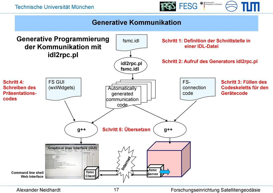 pl Schritt 4: Schreiben des Präsentationscodes FS GUI (wxwidgets) Automatically generated communication code FSconnection code