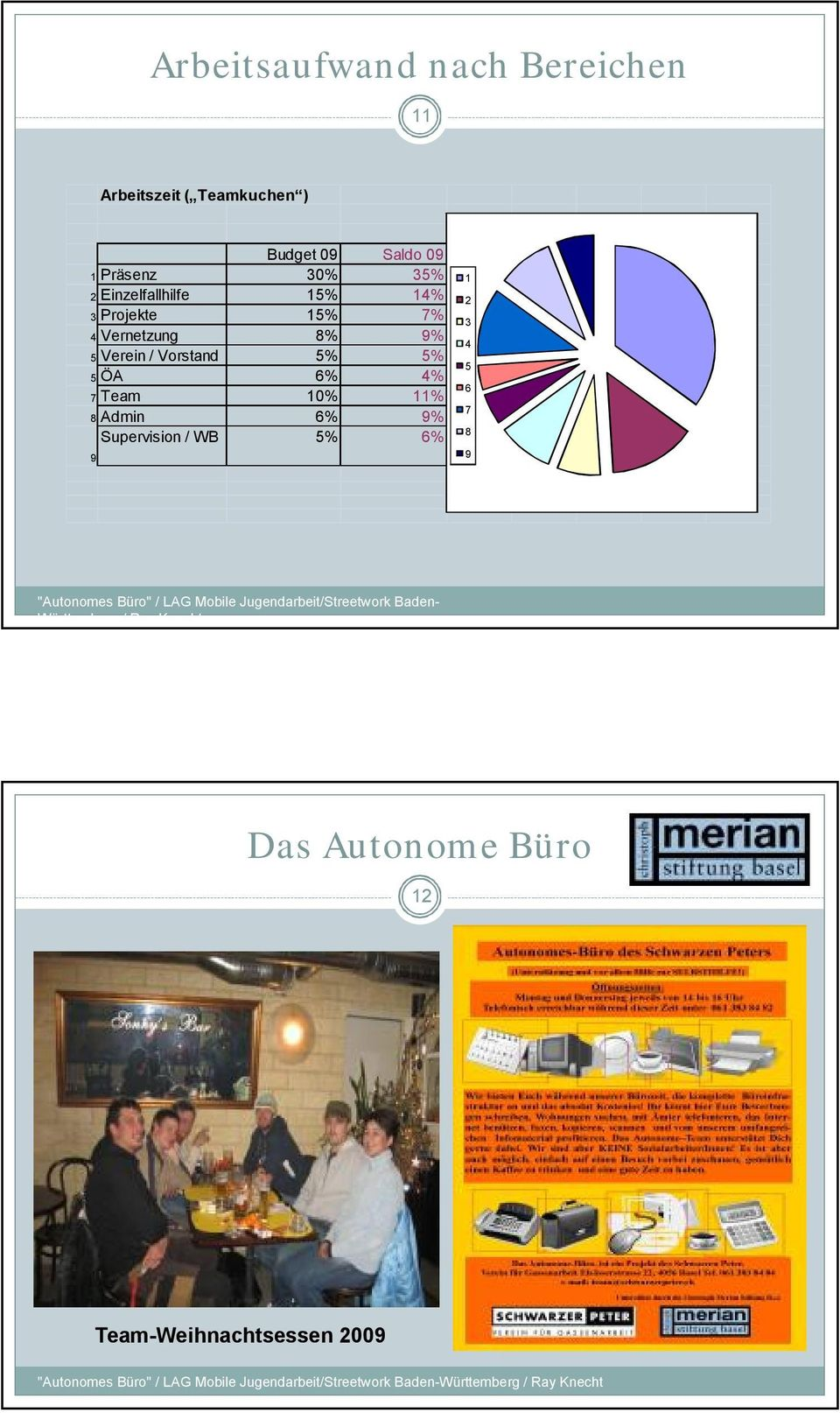 "Team 10% 11% 8 Admin 6% 9% Supervision / WB 5% 6% 9 1 2 3 4 5 6 7 8 9 ""Autonomes Büro"" / LAG Mobile"