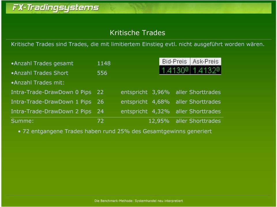 aller Shorttrades Intra-Trade-DrawDown 1 Pips 26 entspricht 4,68% aller Shorttrades Intra-Trade-DrawDown 2 Pips 24