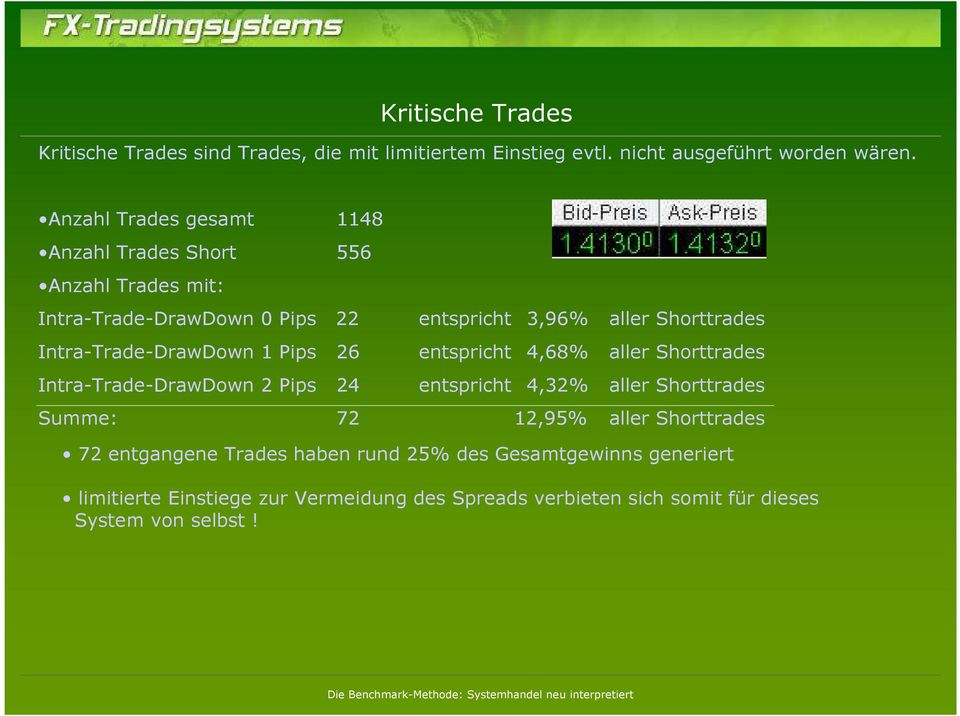 Intra-Trade-DrawDown 1 Pips 26 entspricht 4,68% aller Shorttrades Intra-Trade-DrawDown 2 Pips 24 entspricht 4,32% aller Shorttrades Summe: 72