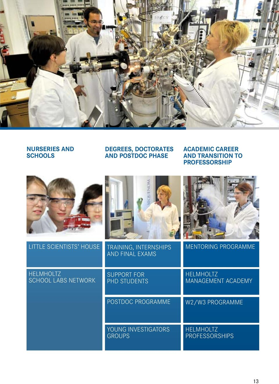 PROGRAMME HELMHOLTZ SCHOOL LABS NETWORK SUPPORT FOR PHD STUDENTS HELMHOLTZ MANAGEMENT