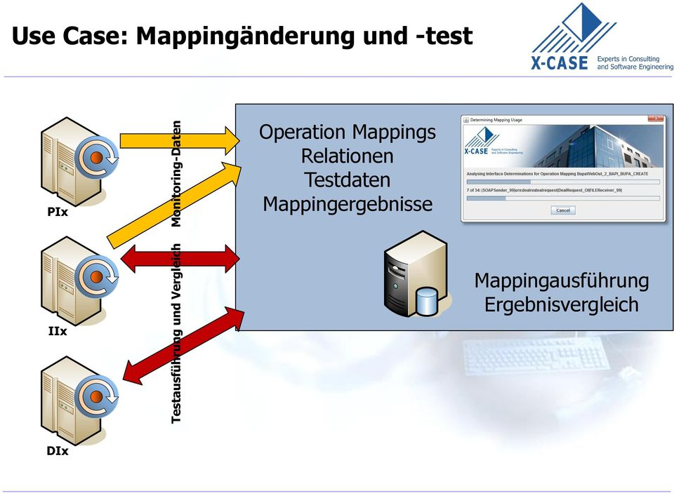 Operation Mappings Relationen Testdaten