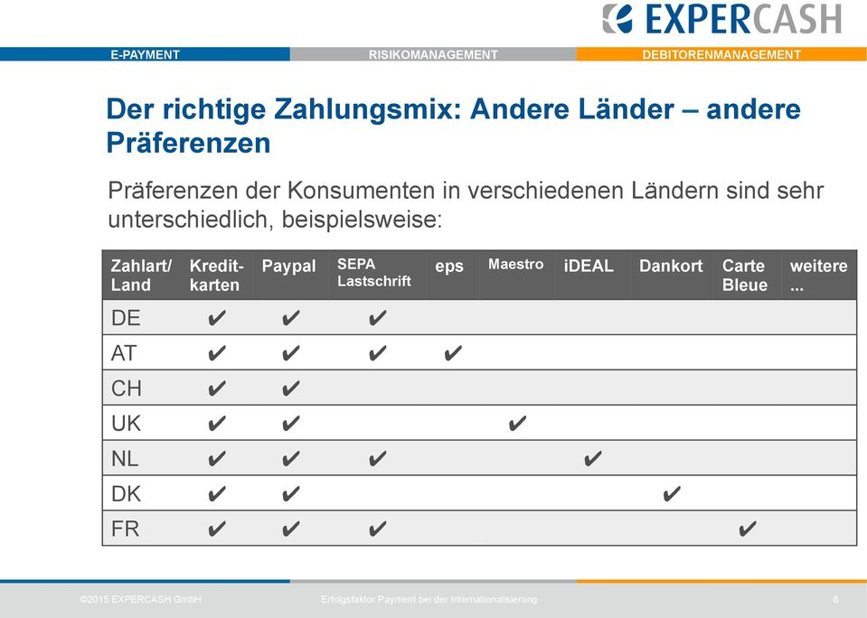 Zahlart/ Land Kreditkarten Paypal SEPA Lastschrift DE AT CH UK eps Maestro ideal