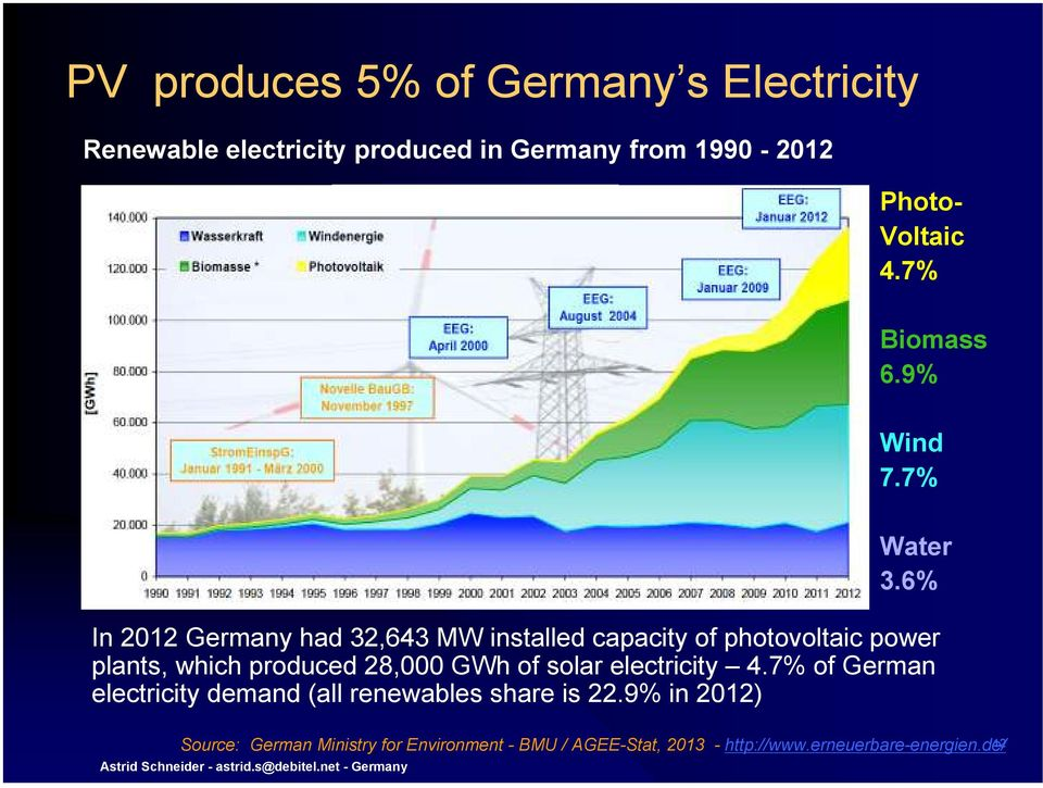 6% In 2012 Germany had 32,643 MW installed capacity of photovoltaic power plants, which produced 28,000 GWh of solar