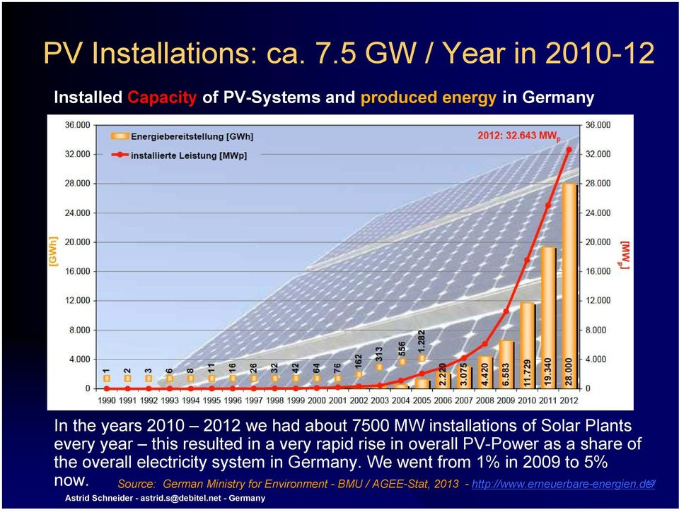 7500 MW installations of Solar Plants every year this resulted in a very rapid rise in overall PV-Power as a share of the