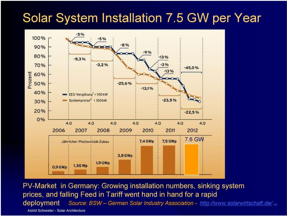 prices, and falling Feed in Tariff went hand in hand for a rapid deployment