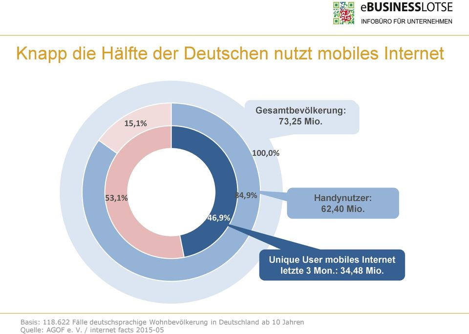 Unique User mobiles Internet letzte 3 Mon.: 34,48 Mio. Basis: 118.