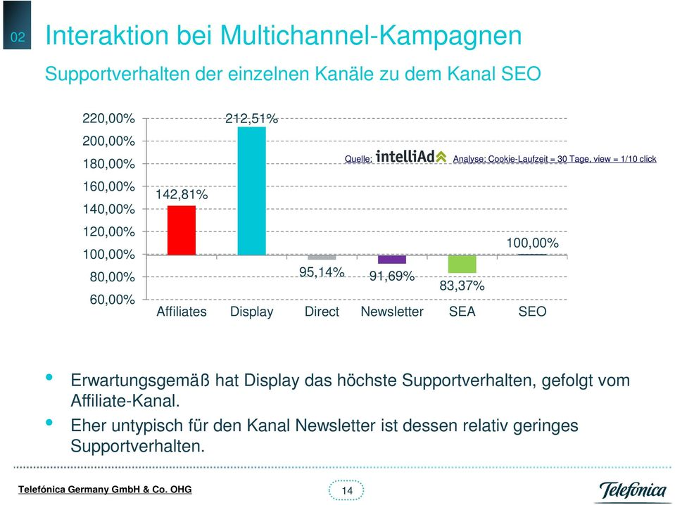 100,00% 95,14% 91,69% 83,37% Affiliates Display Direct Newsletter SEA SEO Erwartungsgemäß hat Display das höchste