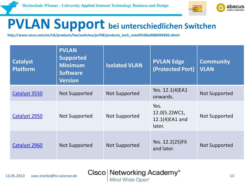 Supported Not Supported PVLAN Edge (Protected Port) Yes. 12.1(4)EA1 onwards. Yes. 12.0(5.2)WC1, 12.1(4)EA1 and later.