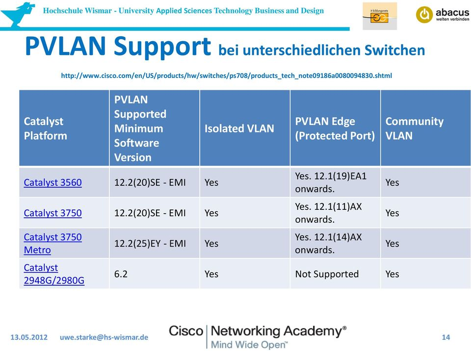 shtml PVLAN Supported Minimum Software Version Catalyst 3560 12.2(20)SE - EMI Yes Catalyst 3750 12.