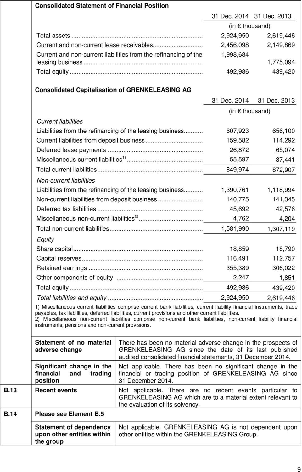 .. 492,986 439,420 Consolidated Capitalisation of GRENKELEASING AG Current liabilities 31 Dec. 2014 31 Dec. 2013 (in thousand) Liabilities from the refinancing of the leasing business.