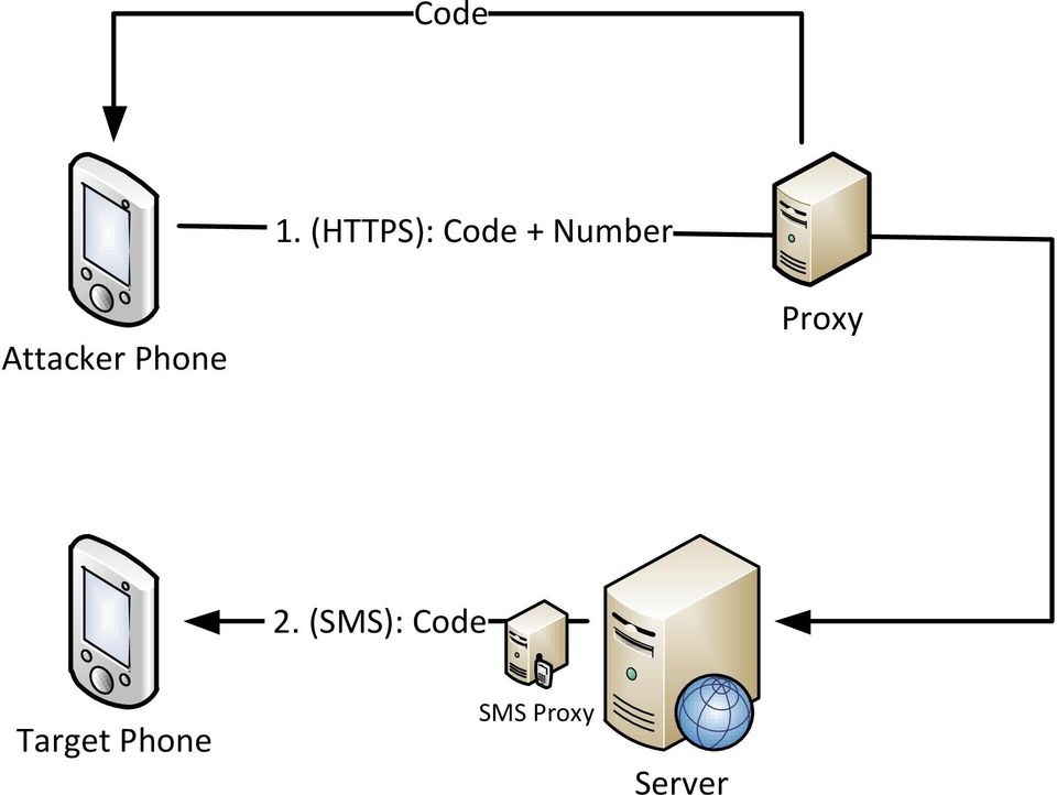 Attacker Phone Proxy 2.