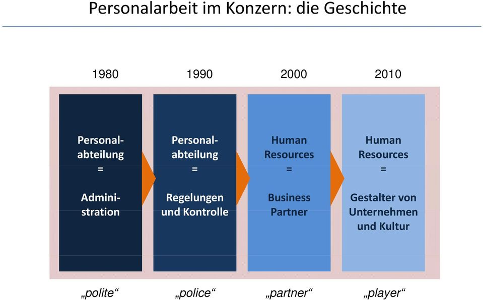 Resources = Admini Regelungen Business Gestalter von stration und