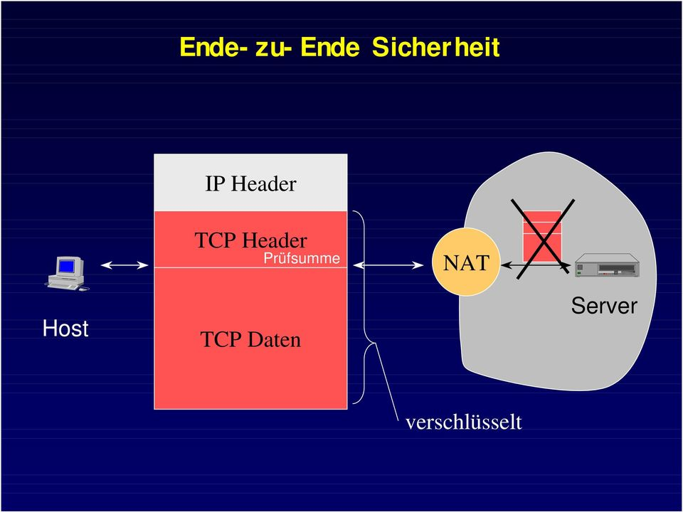 Prüfsumme NAT Host TCP