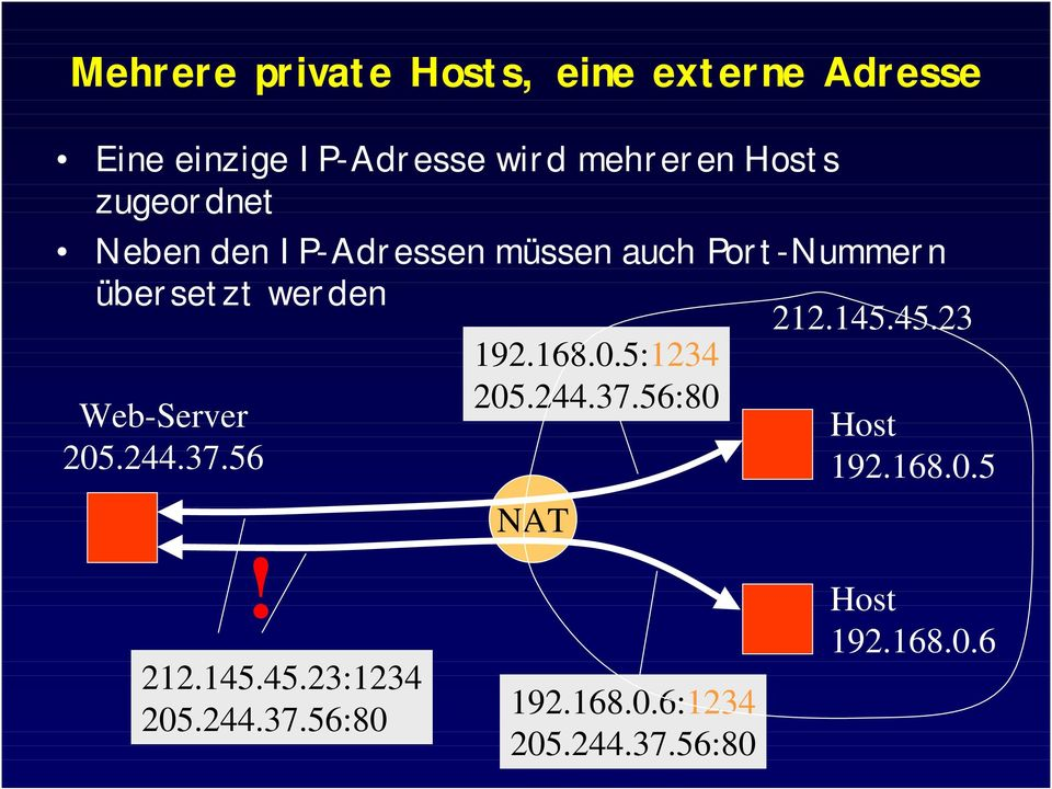 Web-Server 205.244.37.56 192.168.0.5:1234 205.244.37.56:80 NAT 212.145.45.23 Host 192.