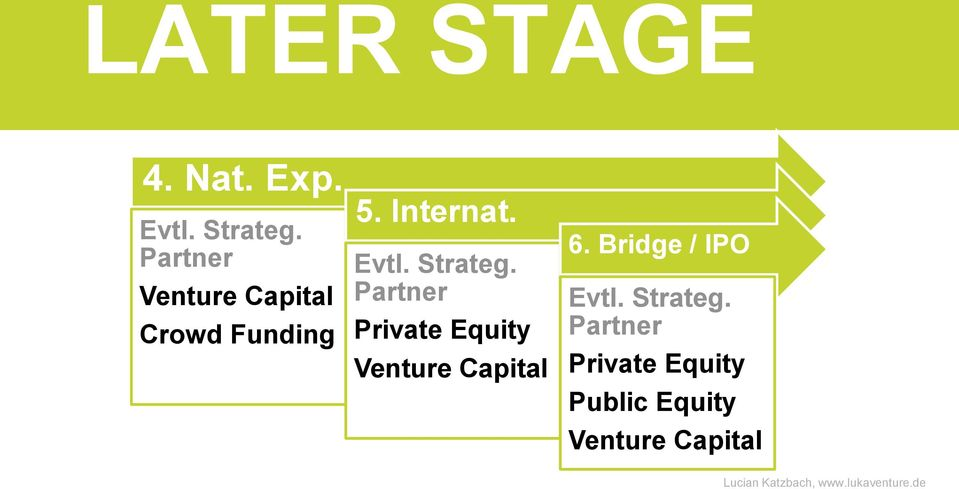 Strateg. Partner Private Equity Venture Capital 6.