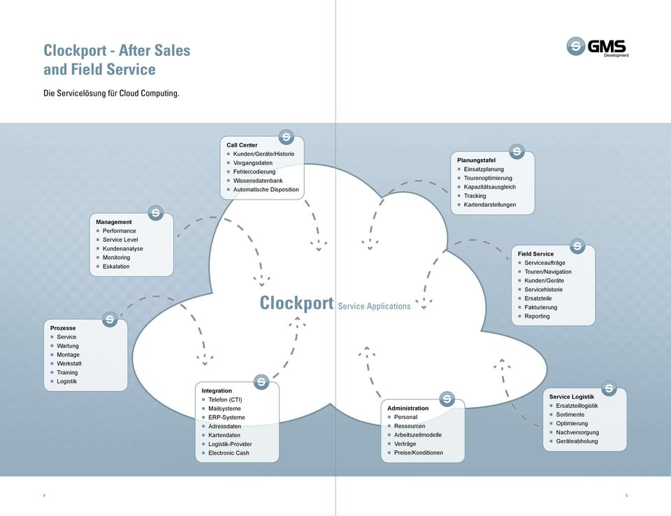 Kartendarstellungen Management Performance Service Level Kundenanalyse Monitoring Eskalation Clockport Service Applications Field Service Serviceaufträge Touren/Navigation Kunden/Geräte