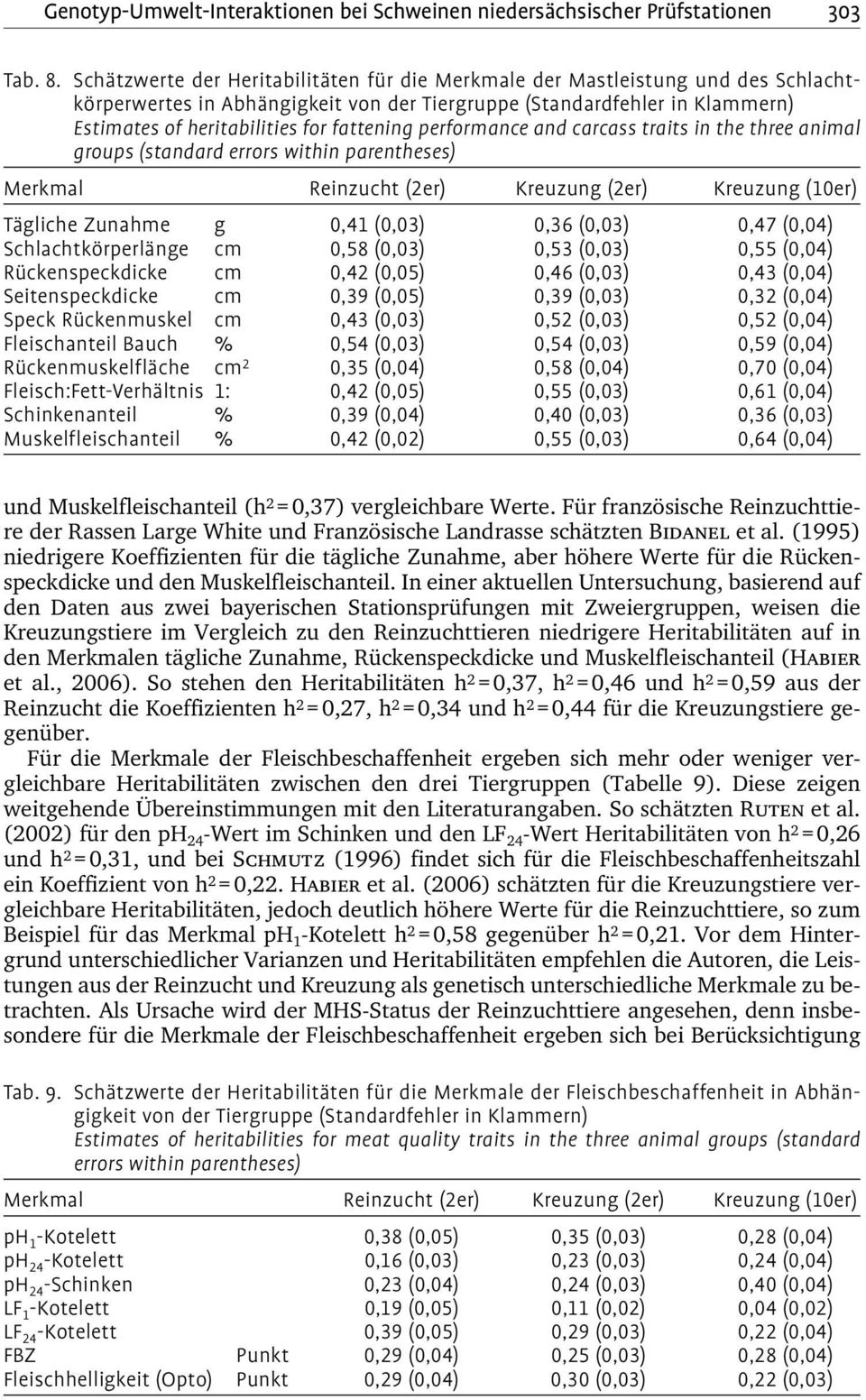 fattening performance and carcass traits in the three animal groups (standard errors within parentheses) Merkmal Reinzucht (2er) Kreuzung (2er) Kreuzung (10er) Tägliche Zunahme g 0,41 (0,03) 0,36