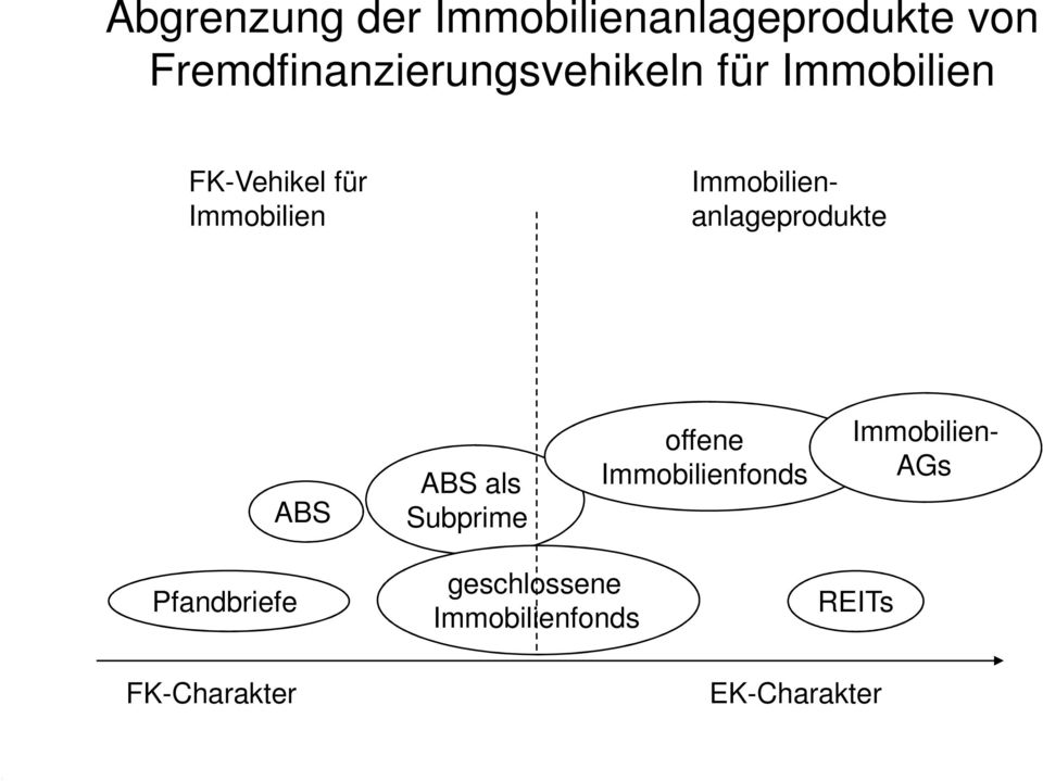 Immobilienanlageprodukte ABS ABS als Subprime offene