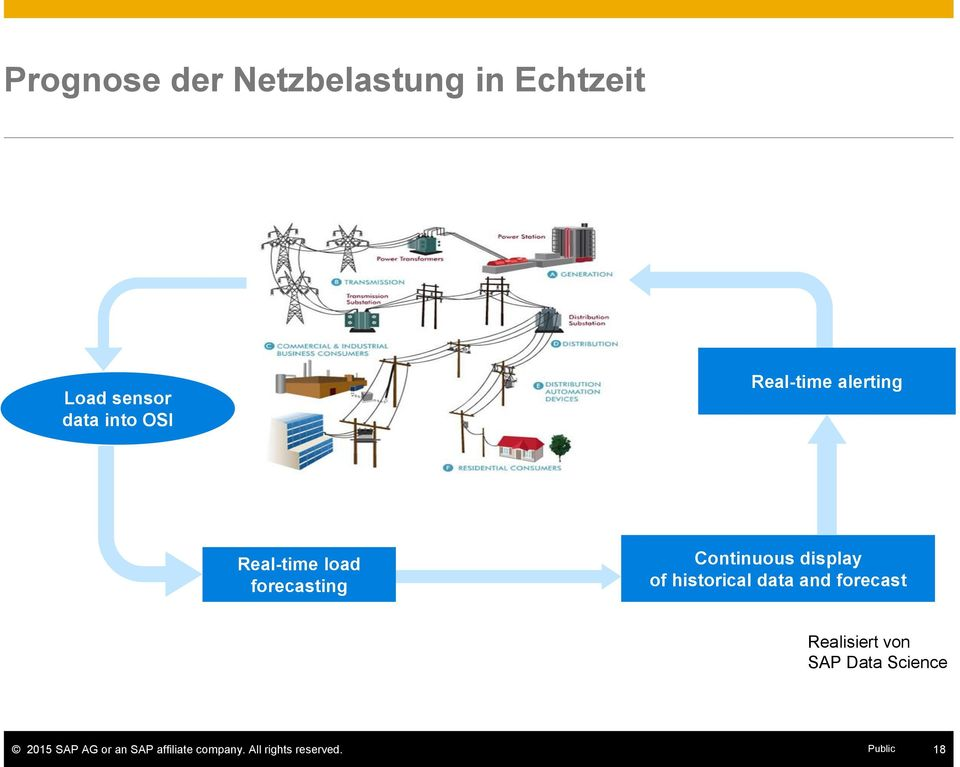 of historical data and forecast Realisiert von SAP Data Science