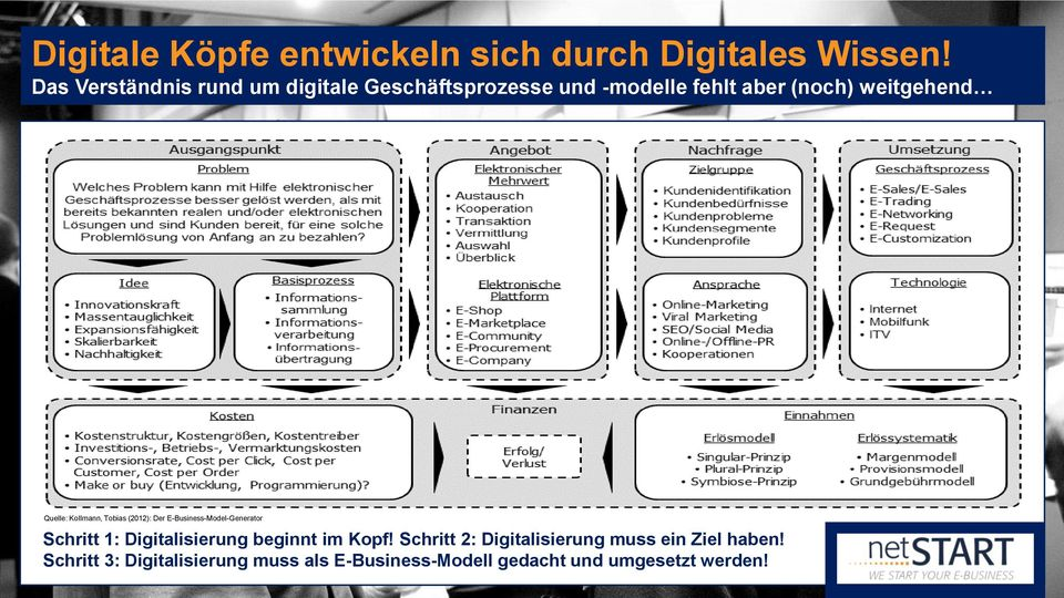 Quelle: Kollmann, Tobias (2012): Der E-Business-Model-Generator Schritt 1: Digitalisierung