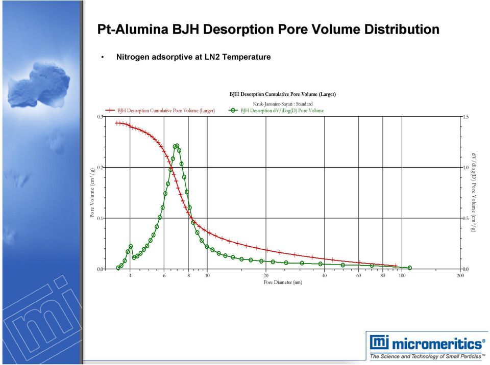 3 BJH Desorption Cumulative Pore Volume (Larger) Kruk-Jaroniec-Sayari : Standard BJH Desorption