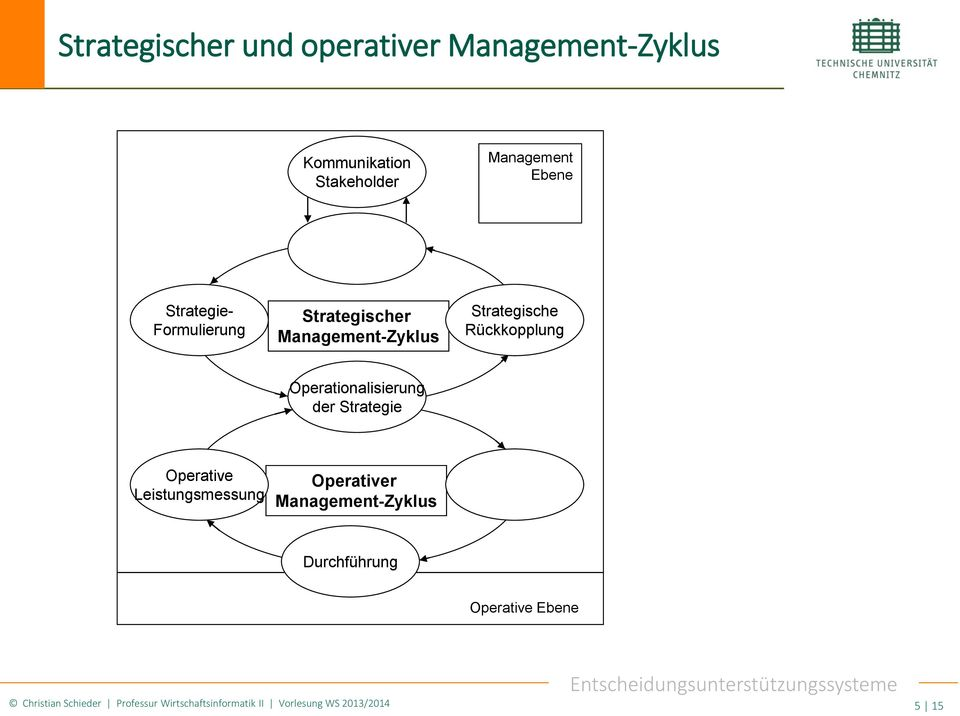 Operationalisierung der Strategie Operative Leistungsmessung Operativer Management-Zyklus
