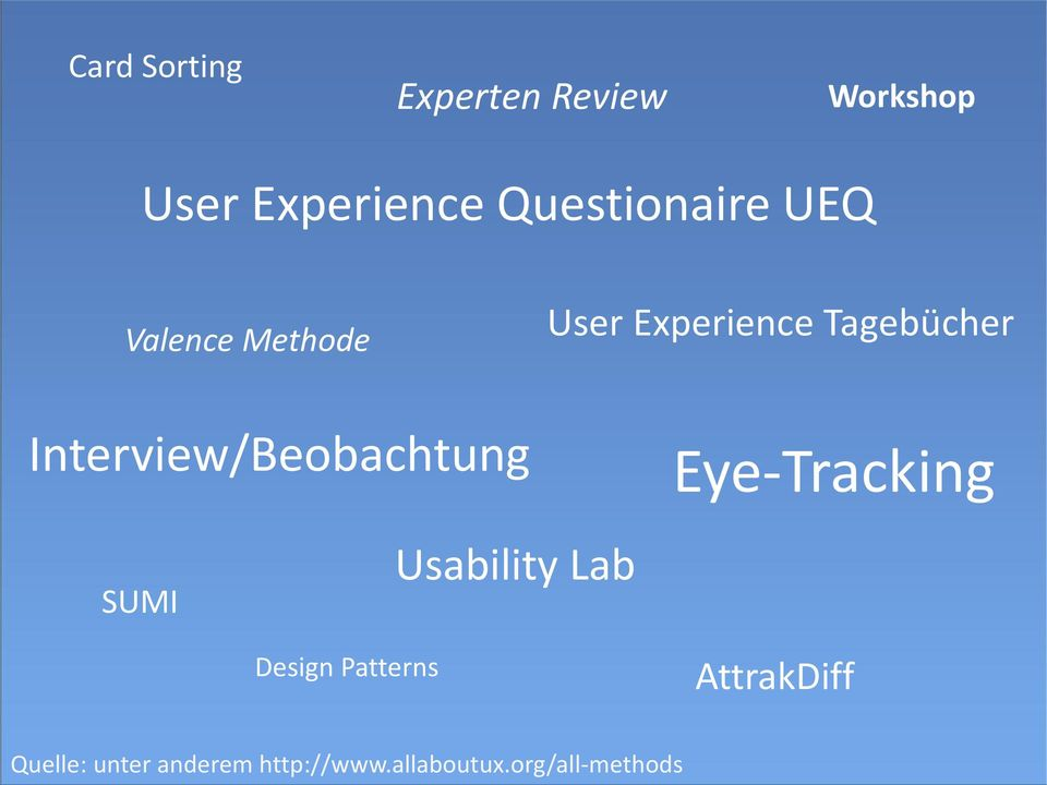 Interview/Beobachtung Eye-Tracking SUMI Usability Lab Design