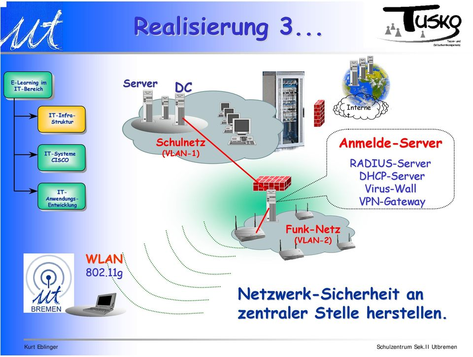 Anmelde- RADIUS- DHCP- Virus-Wall VPN-Gateway