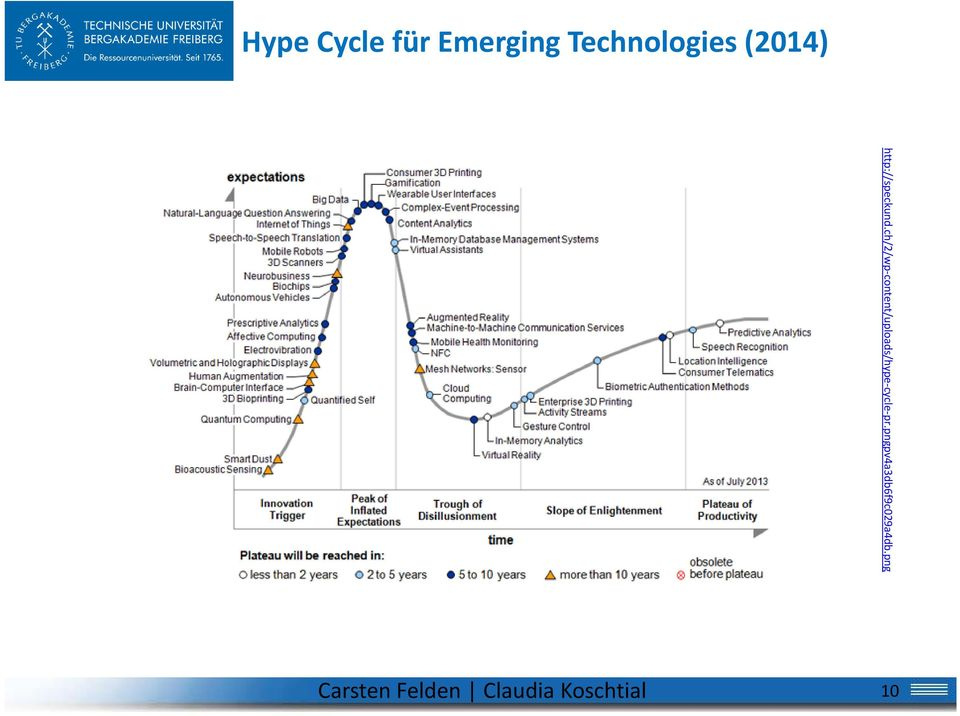 ch/2/wp content/uploads/hype cycle pr.