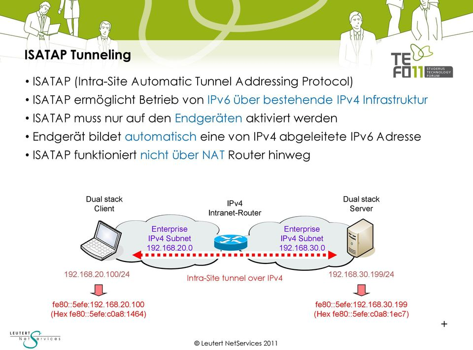 Router hinweg Dual stack Client IPv4 Intranet-Router Dual stack Server Enterprise IPv4 Subnet 192.168.20.0 Enterprise IPv4 Subnet 192.168.30.0 192.168.20.100/24 Intra-Site tunnel over IPv4 192.