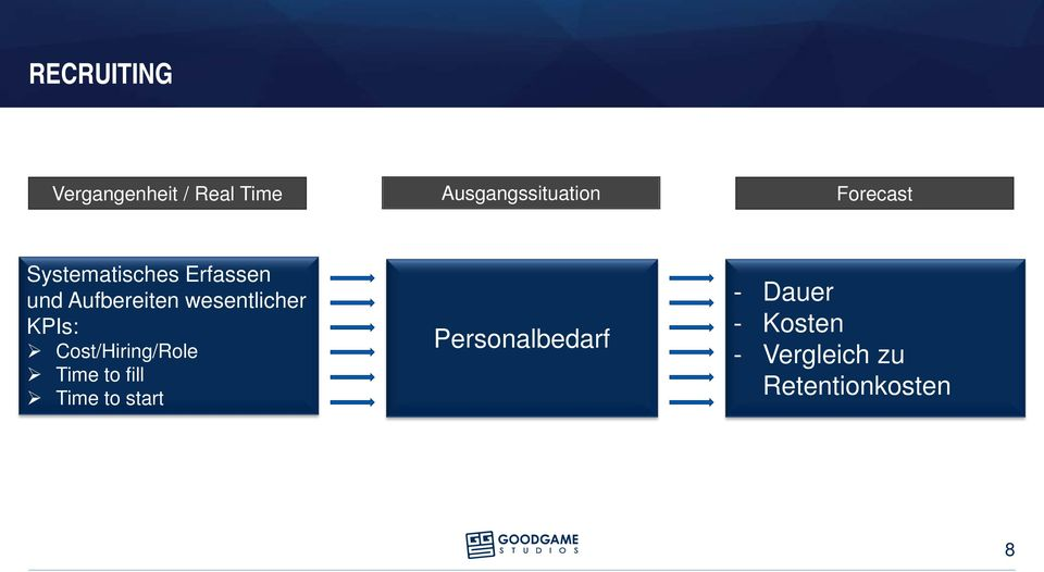 wesentlicher KPIs: Cost/Hiring/Role Time to fill Time to