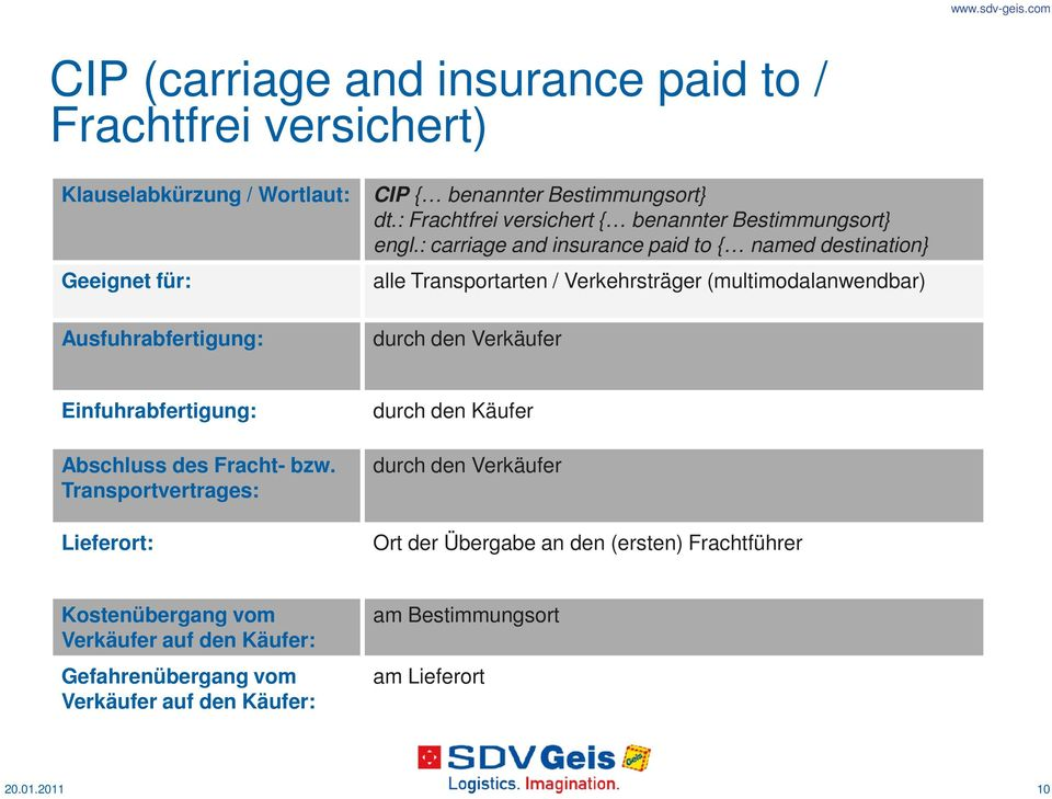 : carriage and insurance paid to { named destination} alle Transportarten / Verkehrsträger