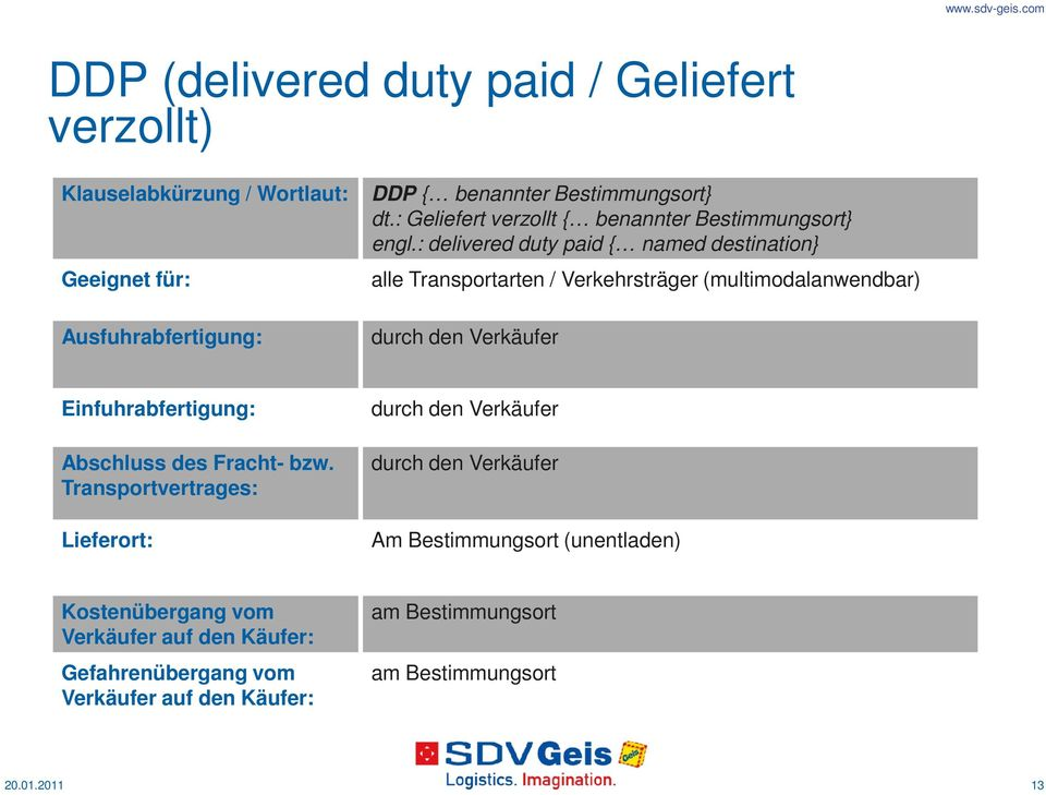 : delivered duty paid { named destination} alle Transportarten / Verkehrsträger