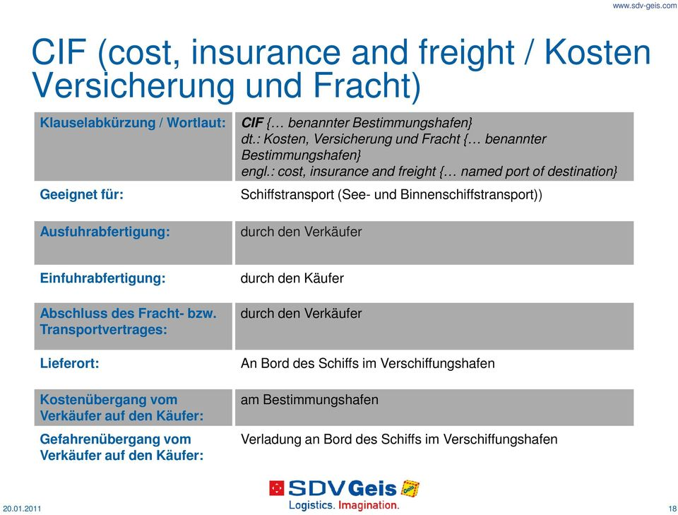: cost, insurance and freight { named port of destination} Schiffstransport (See- und